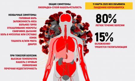 Рассказ интерна о работе в КОВИД госпитале в пандемию